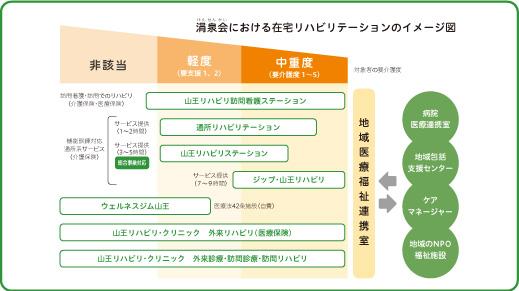 涓泉会リハビリテーションイメージ図(H30.1.1~)